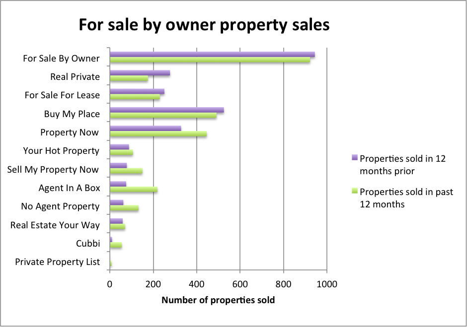 For sale by owner property sales