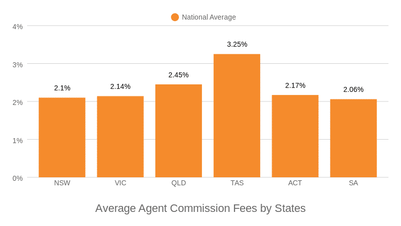Average Agent Commission Fees by States