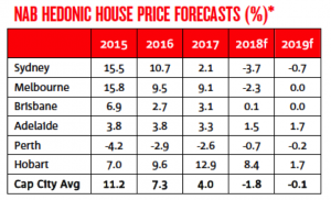 NAB House Price Forecast