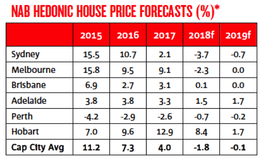 NAB House Price Forecast
