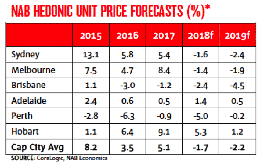 NAB Unit Price Forecast