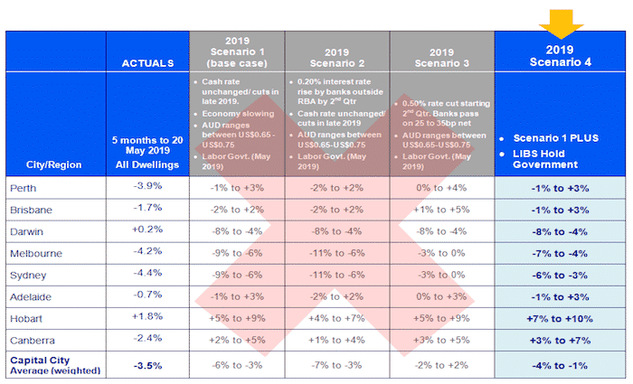SQM Research 2019 Forecast