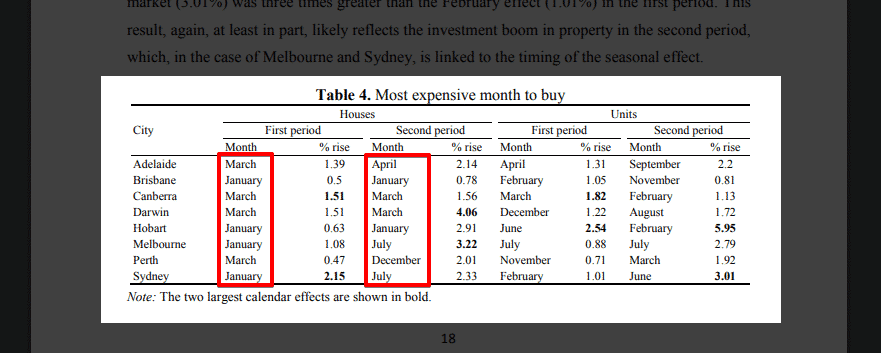 seasonality_property_prices