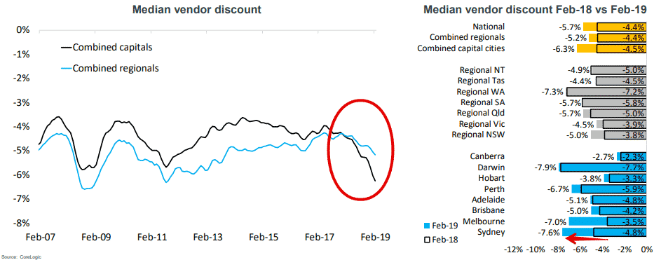 Average Vendor Discount Hobart