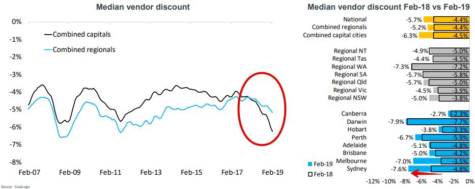 Median vendor discount in Melbourne