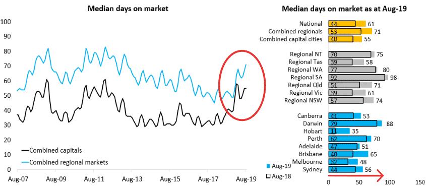 Average Days On Market Canberra