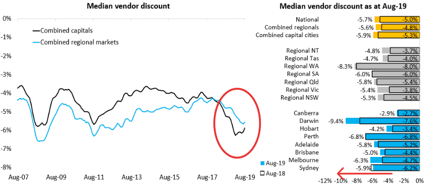 Average Vendor Discount Melbourne