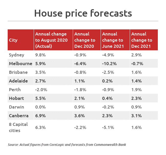 Market Forecast – house prices