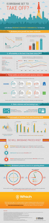 Brisbane Property Price Infographic